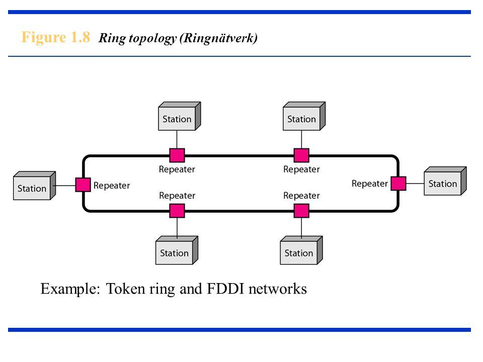 Figure 1.8 Ring topology (Ringnätverk) Example: Token ring and FDDI networks