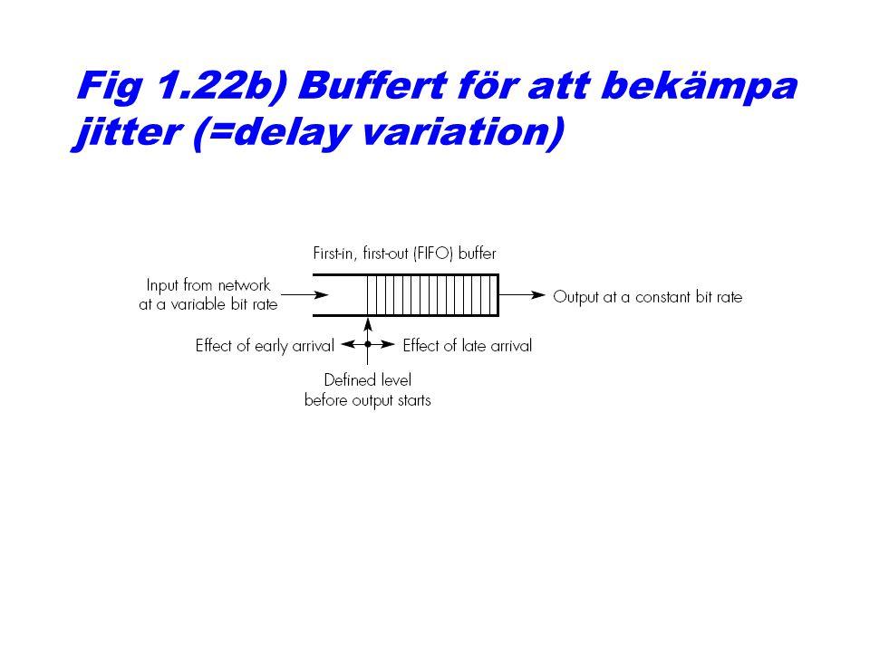 Fig 1.22b) Buffert för att bekämpa jitter (=delay variation)
