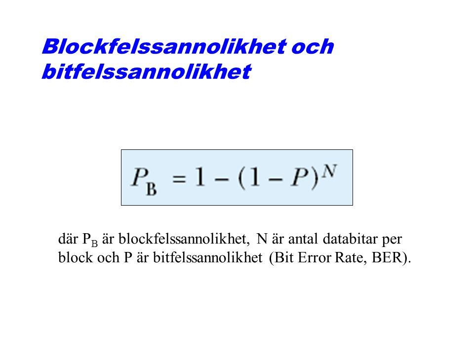 Blockfelssannolikhet och bitfelssannolikhet där P B är blockfelssannolikhet, N är antal databitar per block och P är bitfelssannolikhet (Bit Error Rat
