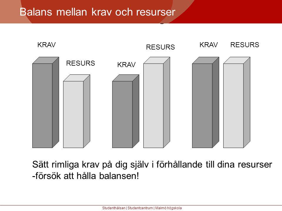 Större mångfald Balans mellan krav och resurser Studenthälsan | Studentcentrum | Malmö högskola KRAV RESURS KRAV RESURS KRAVRESURS Sätt rimliga krav på dig själv i förhållande till dina resurser -försök att hålla balansen!