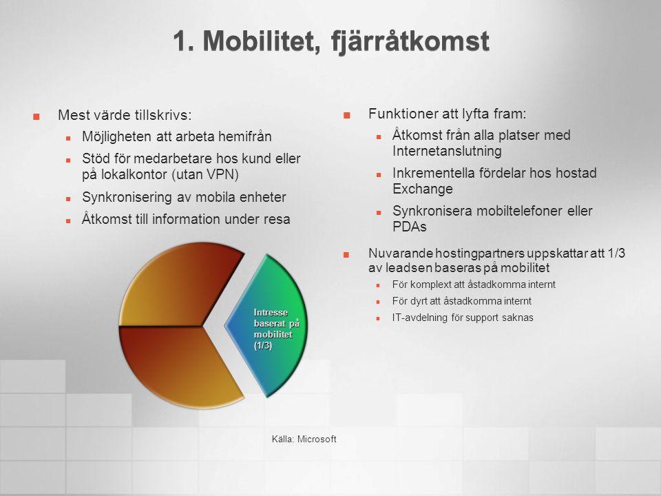 1. Mobilitet, fjärråtkomst Mest värde tillskrivs:  Möjligheten att arbeta hemifrån  Stöd för medarbetare hos kund eller på lokalkontor (utan VPN) 