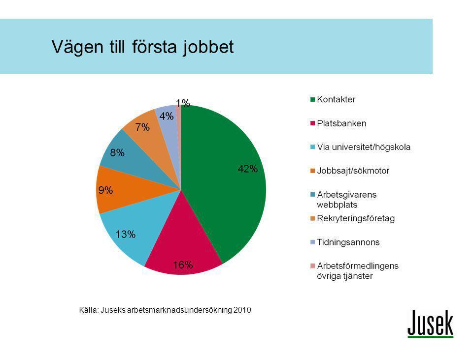 Vägen till första jobbet Källa: Juseks arbetsmarknadsundersökning 2010