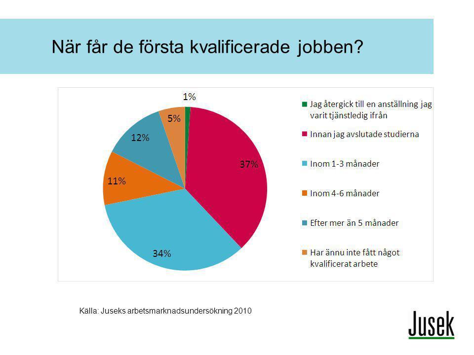 När får de första kvalificerade jobben? Källa: Juseks arbetsmarknadsundersökning 2010