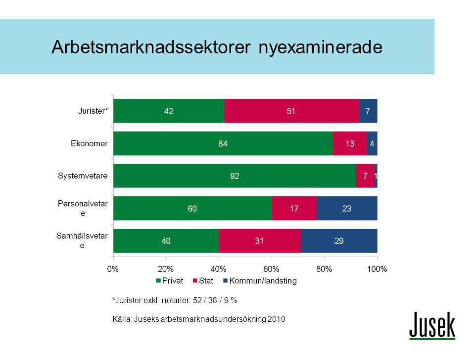 Arbetsmarknadssektorer nyexaminerade *Jurister exkl. notarier: 52 / 38 / 9 % Källa: Juseks arbetsmarknadsundersökning 2010