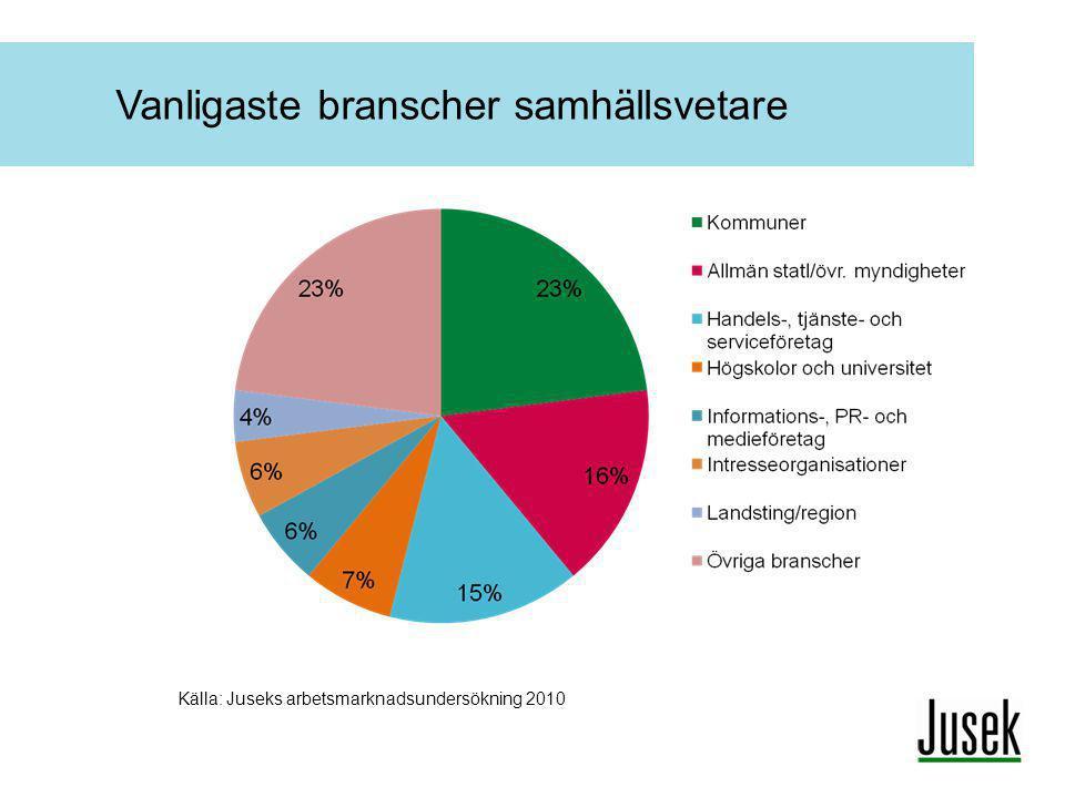 Vanligaste branscher samhällsvetare Källa: Juseks arbetsmarknadsundersökning 2010