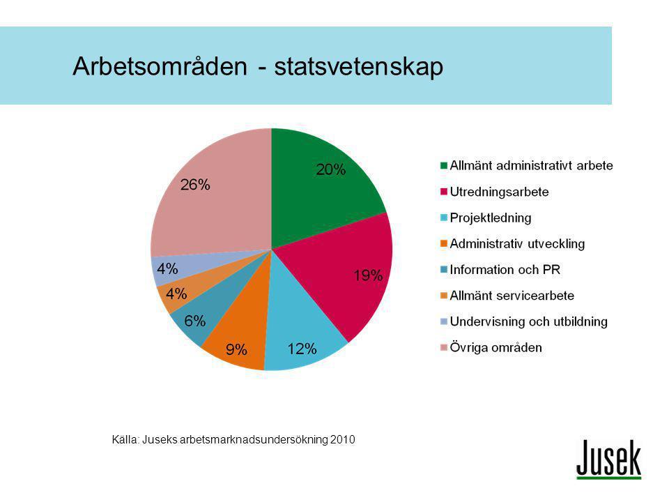 Arbetsområden - statsvetenskap Källa: Juseks arbetsmarknadsundersökning 2010