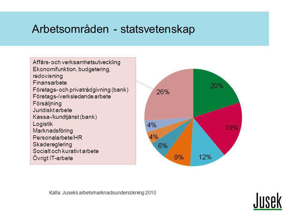Arbetsområden - statsvetenskap Källa: Juseks arbetsmarknadsundersökning 2010 Affärs- och verksamhetsutveckling Ekonomifunktion, budgetering, redovisni
