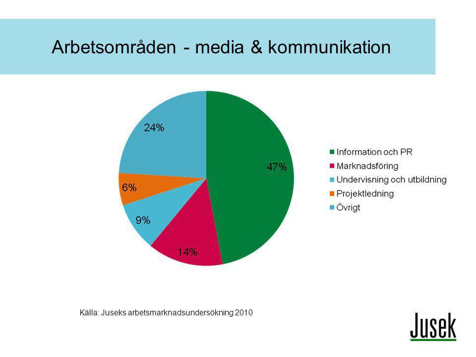 Arbetsområden - media & kommunikation Källa: Juseks arbetsmarknadsundersökning 2010