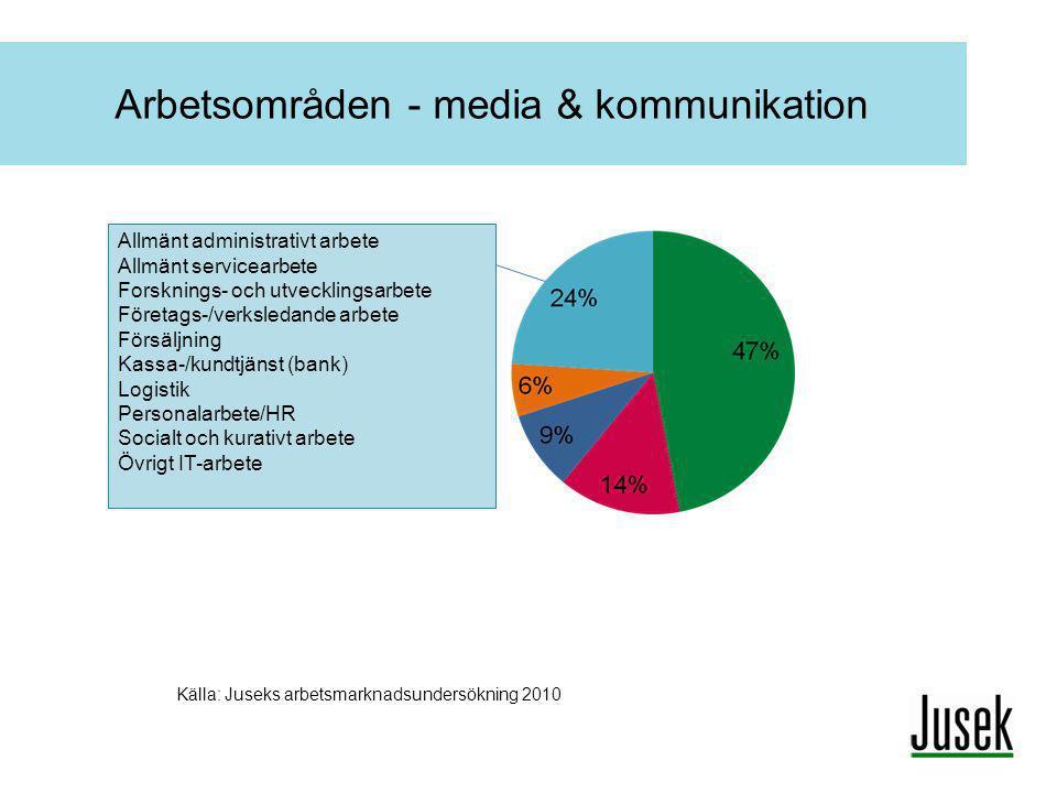 Arbetsområden - media & kommunikation Källa: Juseks arbetsmarknadsundersökning 2010 Allmänt administrativt arbete Allmänt servicearbete Forsknings- oc
