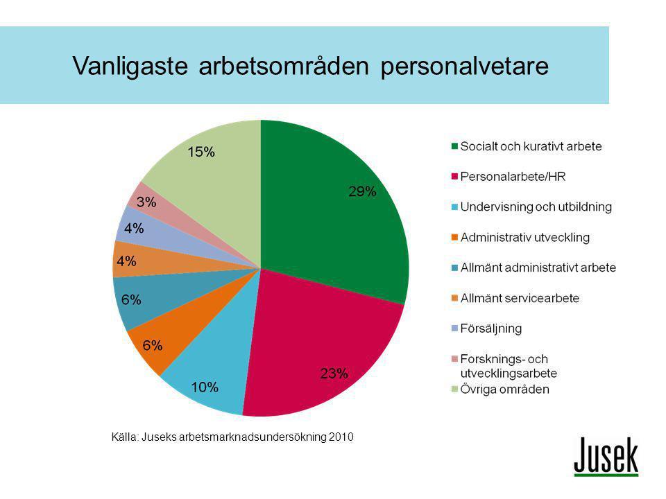 Vanligaste arbetsområden personalvetare Källa: Juseks arbetsmarknadsundersökning 2010
