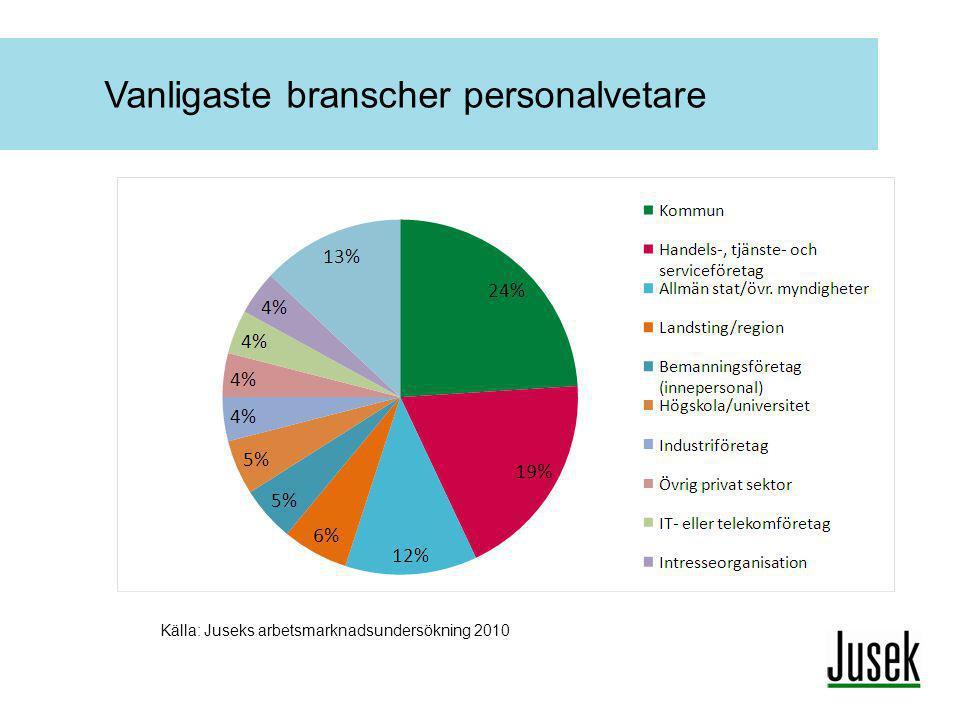 Vanligaste branscher personalvetare Källa: Juseks arbetsmarknadsundersökning 2010
