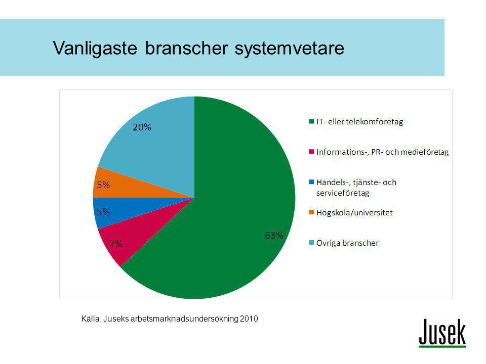 Vanligaste branscher systemvetare Källa: Juseks arbetsmarknadsundersökning 2010