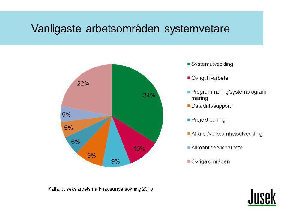 Vanligaste arbetsområden systemvetare Källa: Juseks arbetsmarknadsundersökning 2010