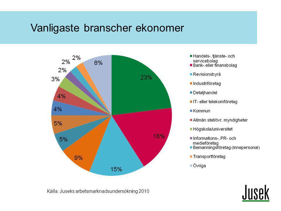 Vanligaste branscher ekonomer Källa: Juseks arbetsmarknadsundersökning 2010