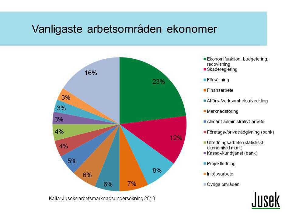 Vanligaste arbetsområden ekonomer Källa: Juseks arbetsmarknadsundersökning 2010