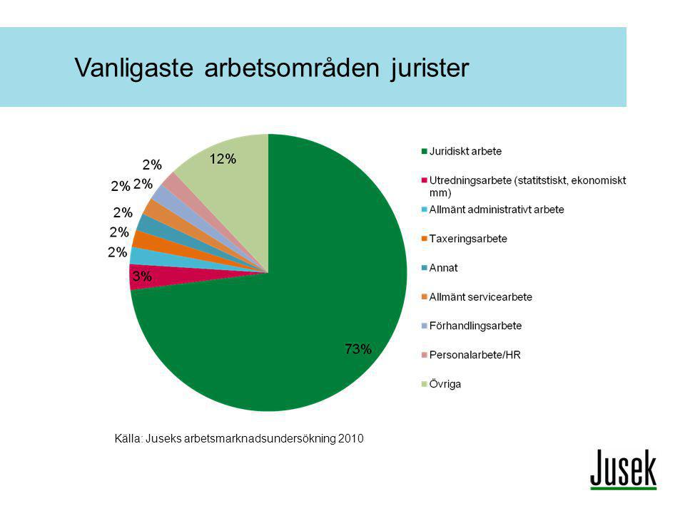 Vanligaste arbetsområden jurister Källa: Juseks arbetsmarknadsundersökning 2010