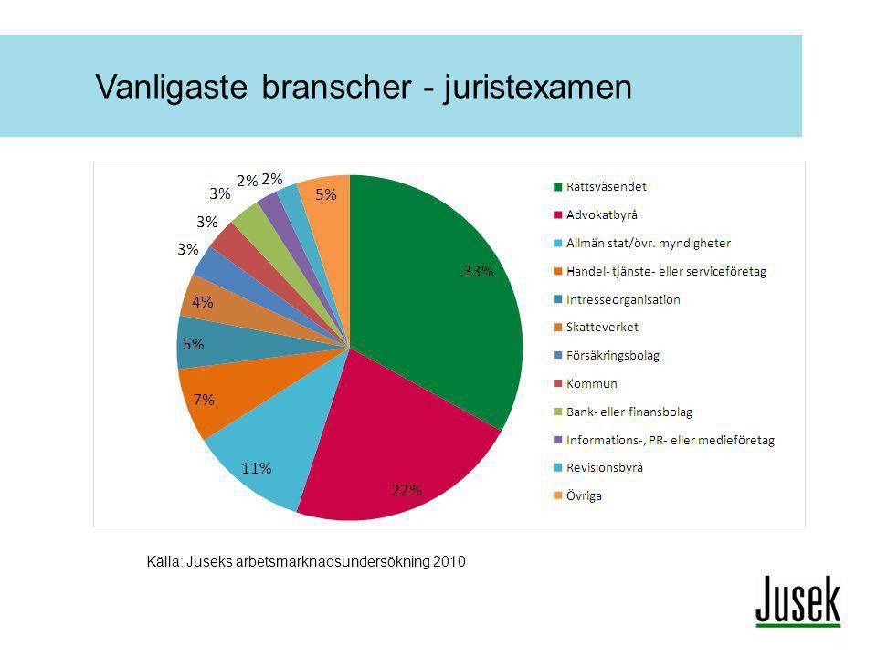 Vanligaste branscher - juristexamen Källa: Juseks arbetsmarknadsundersökning 2010