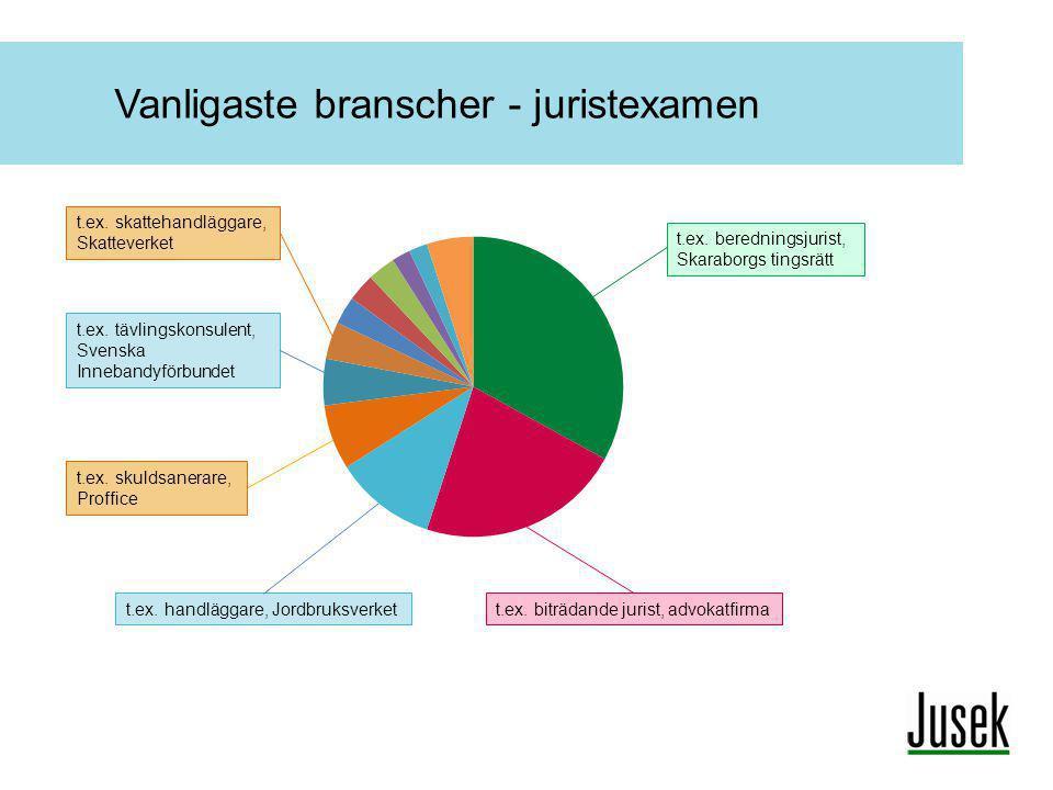 Vanligaste branscher - juristexamen t.ex. beredningsjurist, Skaraborgs tingsrätt t.ex. biträdande jurist, advokatfirmat.ex. handläggare, Jordbruksverk