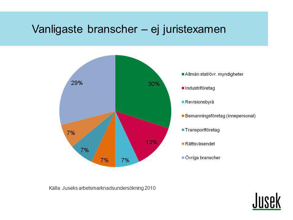 Vanligaste branscher – ej juristexamen Källa: Juseks arbetsmarknadsundersökning 2010