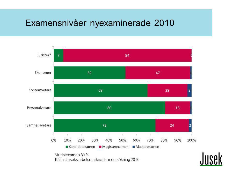 Examensnivåer nyexaminerade 2010 *Juristexamen 89 % Källa: Juseks arbetsmarknadsundersökning 2010