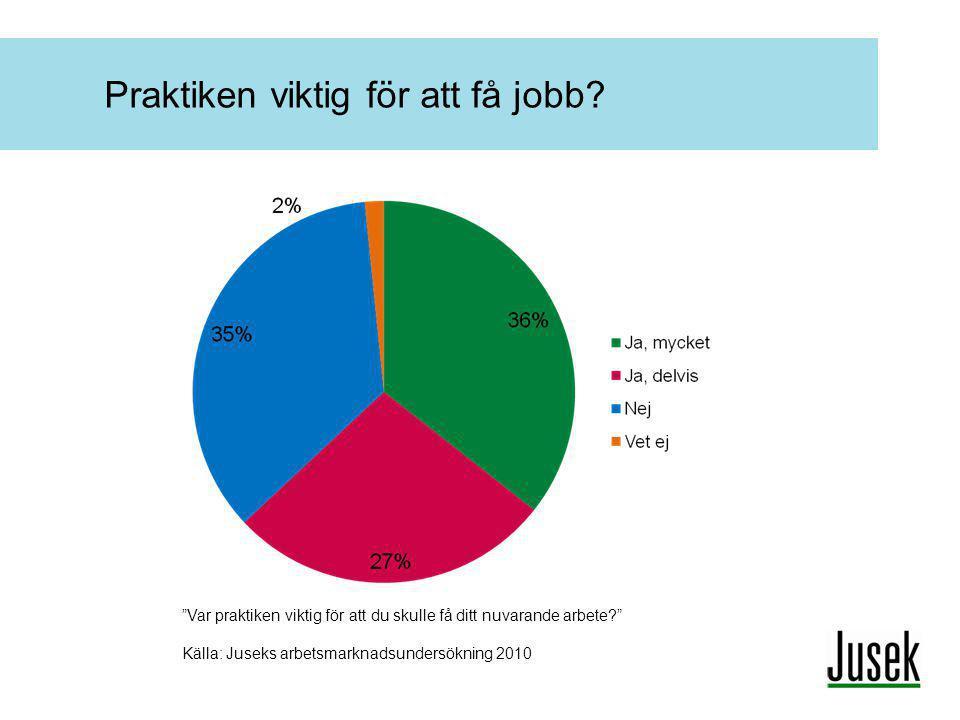 """Praktiken viktig för att få jobb? """"Var praktiken viktig för att du skulle få ditt nuvarande arbete?"""" Källa: Juseks arbetsmarknadsundersökning 2010"""