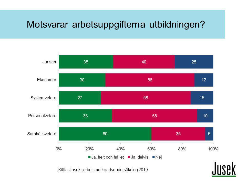 Motsvarar arbetsuppgifterna utbildningen? Källa: Juseks arbetsmarknadsundersökning 2010