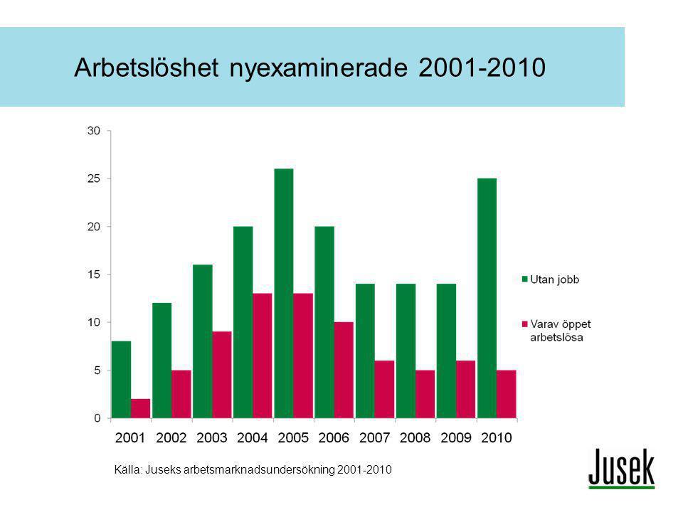 Arbetslöshet nyexaminerade 2001-2010 Källa: Juseks arbetsmarknadsundersökning 2001-2010