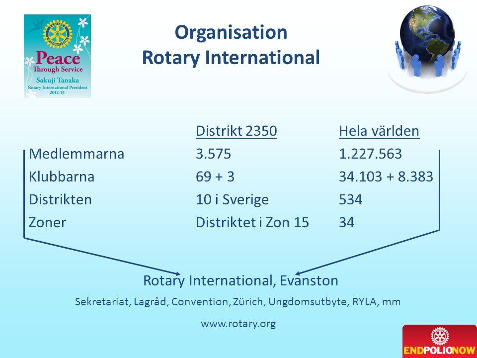 Organisation Rotary International Distrikt 2350Hela världen Medlemmarna3.5751.227.563 Klubbarna69 + 334.103 + 8.383 Distrikten10 i Sverige534 ZonerDistriktet i Zon 1534 Rotary International, Evanston Sekretariat, Lagråd, Convention, Zürich, Ungdomsutbyte, RYLA, mm www.rotary.org