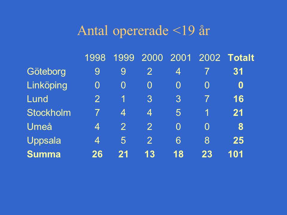 Antal opererade <19 år 19981999200020012002Totalt Göteborg 9 9 2 4 7 31 Linköping 0 0 0 0 0 0 Lund 2 1 3 3 7 16 Stockholm 7 4 4 5 1 21 Umeå 4 2 2 0 0 8 Uppsala 4 5 2 6 8 25 Summa 26 21 13 18 23101