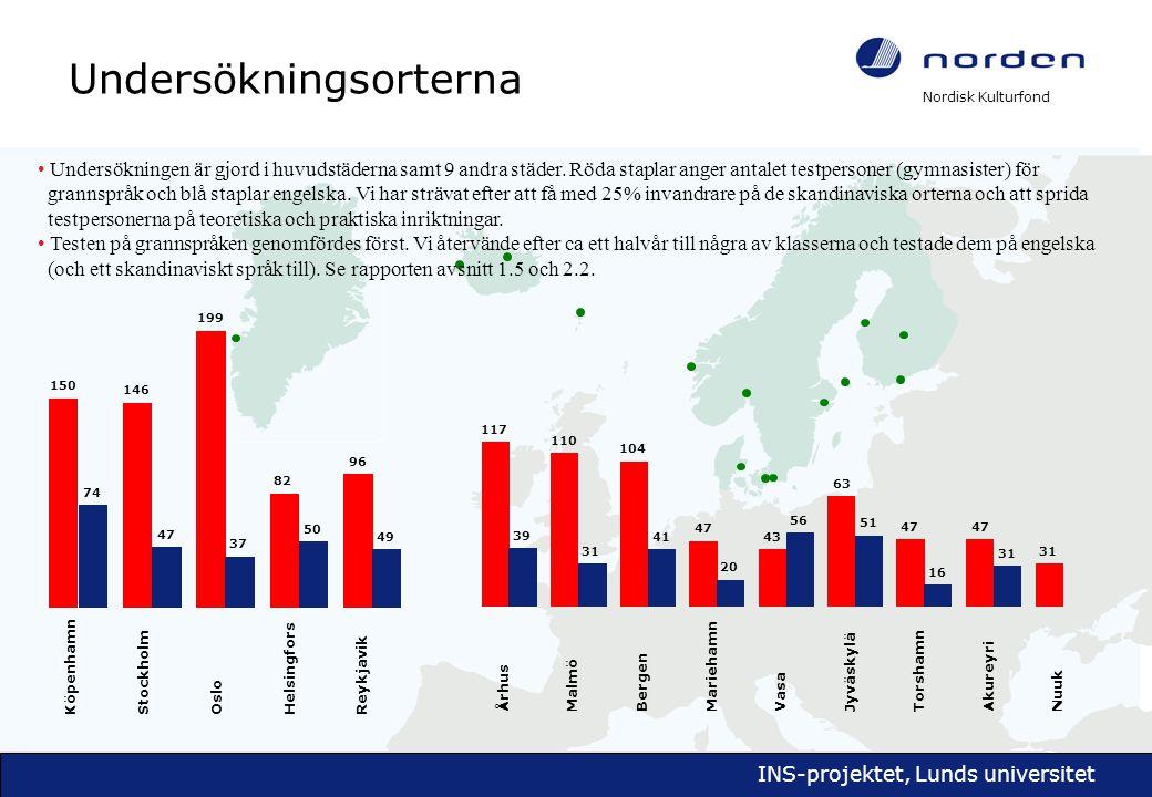 Nordisk Kulturfond INS-projektet, Lunds universitet Resultat för de enskilda grannspråken Danmark Norge Finland Färöarna Island Grönland 3,53 6,21 3,24 5,75 3,34 2,23 Svenska Sverige Norge Åland Ö vr Svenskfinl Finland Färöarna Island Grönland 3,80 6,07 4,05 1,54 8,28 5,36 6,61 Danska 3,09 Danmark Sverige Åland Ö vr Svenskfinl Finland Färöarna Island Grönland 4,18 4,98 5,14 1,63 7,00 3,40 Norska 3,73 4,37
