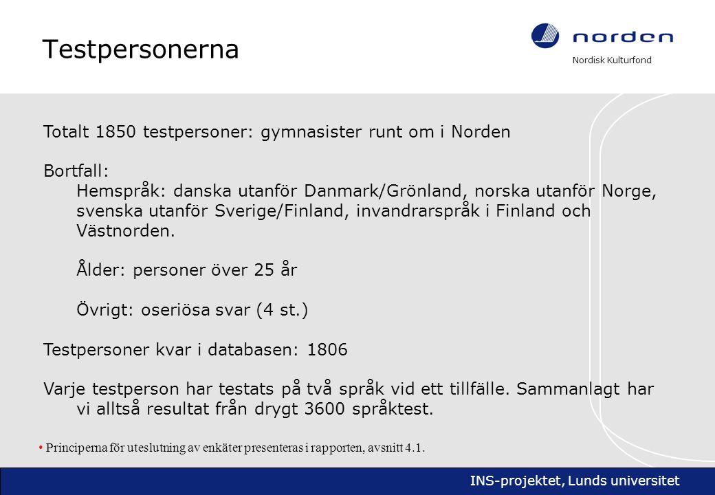 Nordisk Kulturfond INS-projektet, Lunds universitet Språktestet Testet på de båda grannspråken har samma uppläggning.