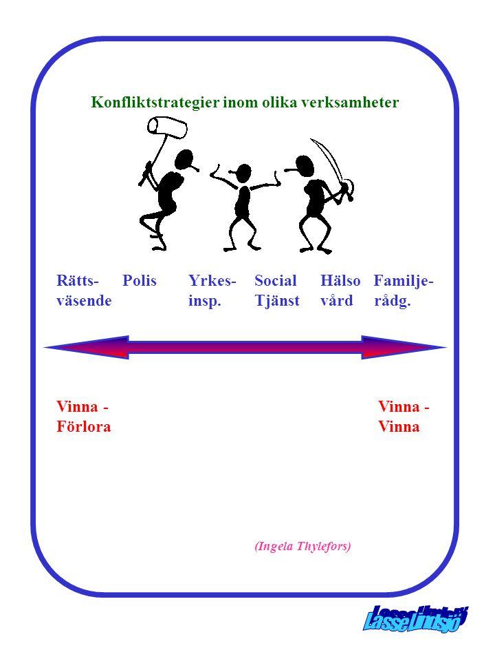 Vinna - Vinna - Förlora Vinna (Ingela Thylefors) Konfliktstrategier inom olika verksamheter Rätts-PolisYrkes-SocialHälso Familje- väsendeinsp.Tjänstvå