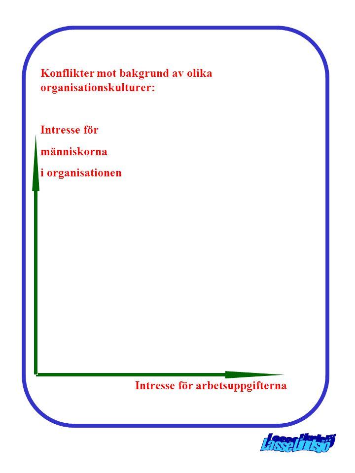 Konflikter mot bakgrund av olika organisationskulturer: Intresse för människorna i organisationen Intresse för arbetsuppgifterna