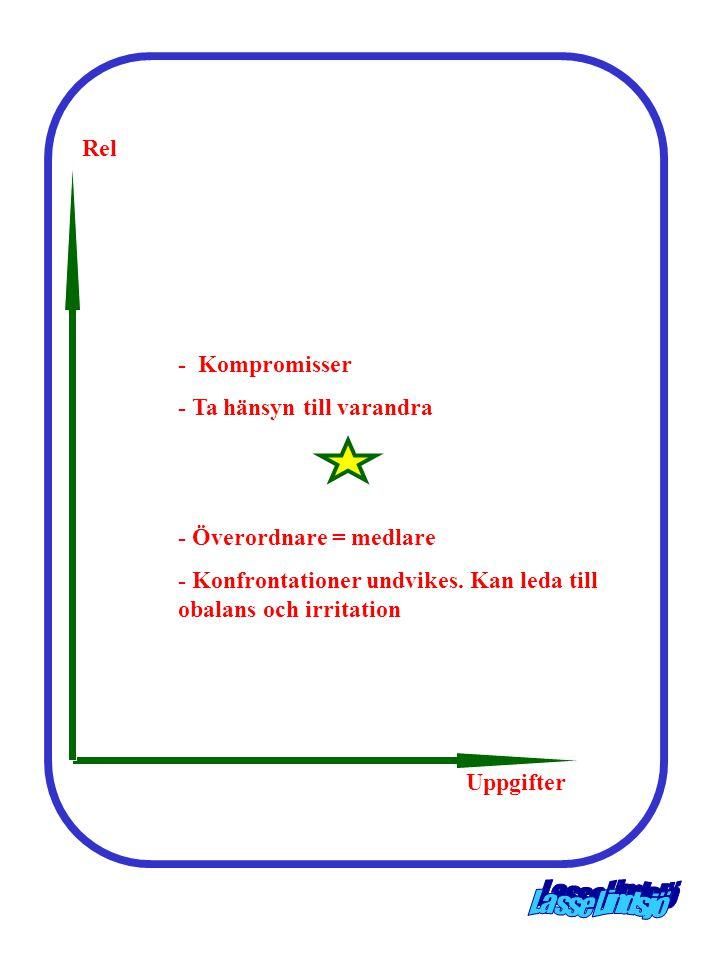 Rel - Kompromisser - Ta hänsyn till varandra - Överordnare = medlare - Konfrontationer undvikes. Kan leda till obalans och irritation Uppgifter Uppgif