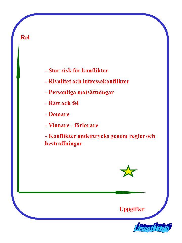 Rel - Stor risk för konflikter - Rivalitet och intressekonflikter - Personliga motsättningar - Rätt och fel - Domare - Vinnare - förlorare - Konflikte