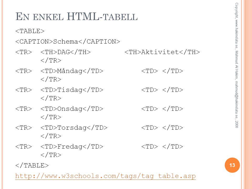 E N ENKEL HTML- TABELL Schema DAG Aktivitet Måndag Tisdag Onsdag Torsdag Fredag http://www.w3schools.com/tags/tag_table.asp 13 Copyright, www.hakimdat