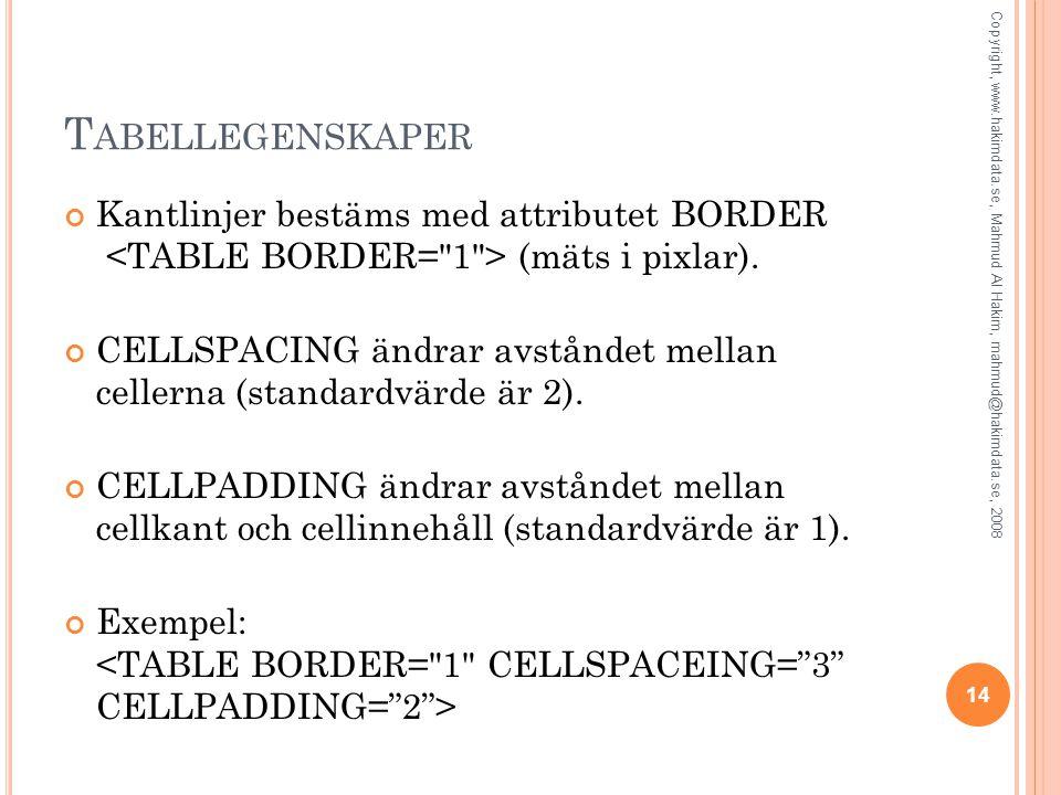 T ABELLEGENSKAPER Kantlinjer bestäms med attributet BORDER (mäts i pixlar). CELLSPACING ändrar avståndet mellan cellerna (standardvärde är 2). CELLPAD