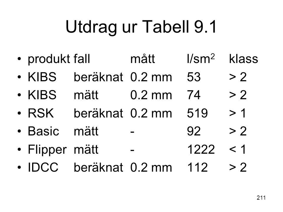 211 Utdrag ur Tabell 9.1 •produktfallmåttl/sm 2 klass •KIBS beräknat0.2 mm53 > 2 •KIBS mätt0.2 mm74 > 2 •RSKberäknat0.2 mm519 > 1 •Basic mätt-92 > 2 •