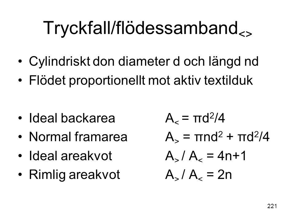 221 Tryckfall/flödessamband <> •Cylindriskt don diameter d och längd nd •Flödet proportionellt mot aktiv textilduk •Ideal backareaA < = πd 2 /4 •Norma