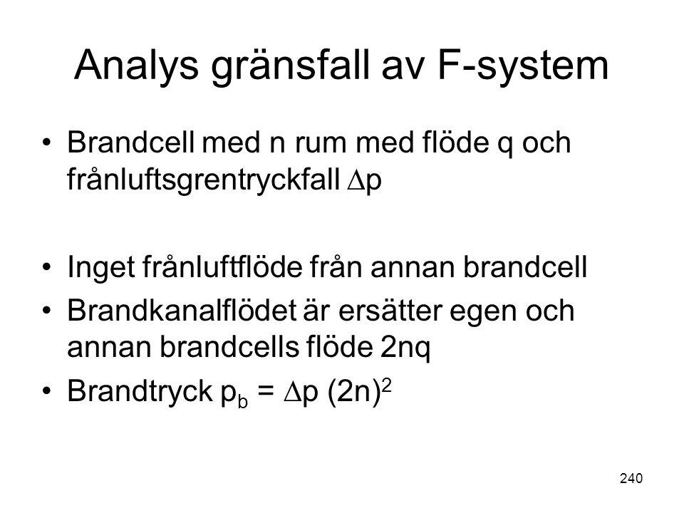240 Analys gränsfall av F-system •Brandcell med n rum med flöde q och frånluftsgrentryckfall ∆p •Inget frånluftflöde från annan brandcell •Brandkanalf