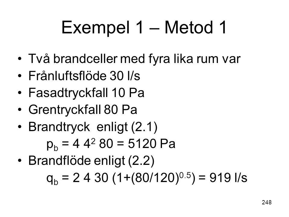 248 Exempel 1 – Metod 1 •Två brandceller med fyra lika rum var •Frånluftsflöde 30 l/s •Fasadtryckfall 10 Pa •Grentryckfall 80 Pa •Brandtryck enligt (2