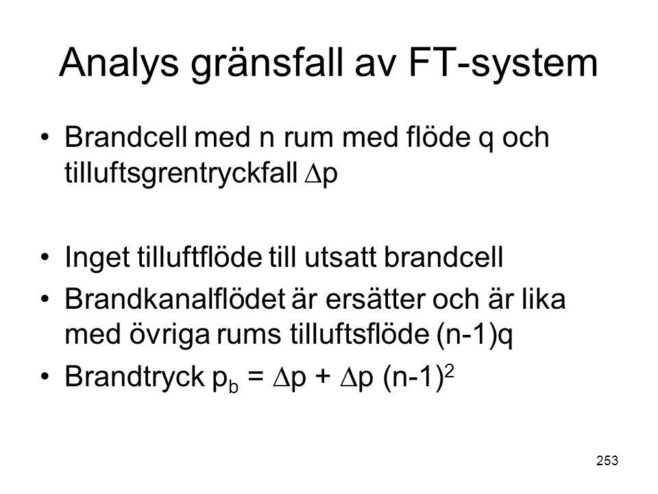 253 Analys gränsfall av FT-system •Brandcell med n rum med flöde q och tilluftsgrentryckfall ∆p •Inget tilluftflöde till utsatt brandcell •Brandkanalf