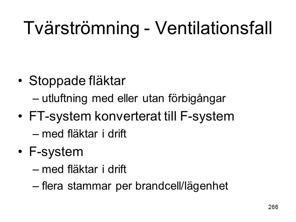 266 Tvärströmning - Ventilationsfall •Stoppade fläktar –utluftning med eller utan förbigångar •FT-system konverterat till F-system –med fläktar i drif