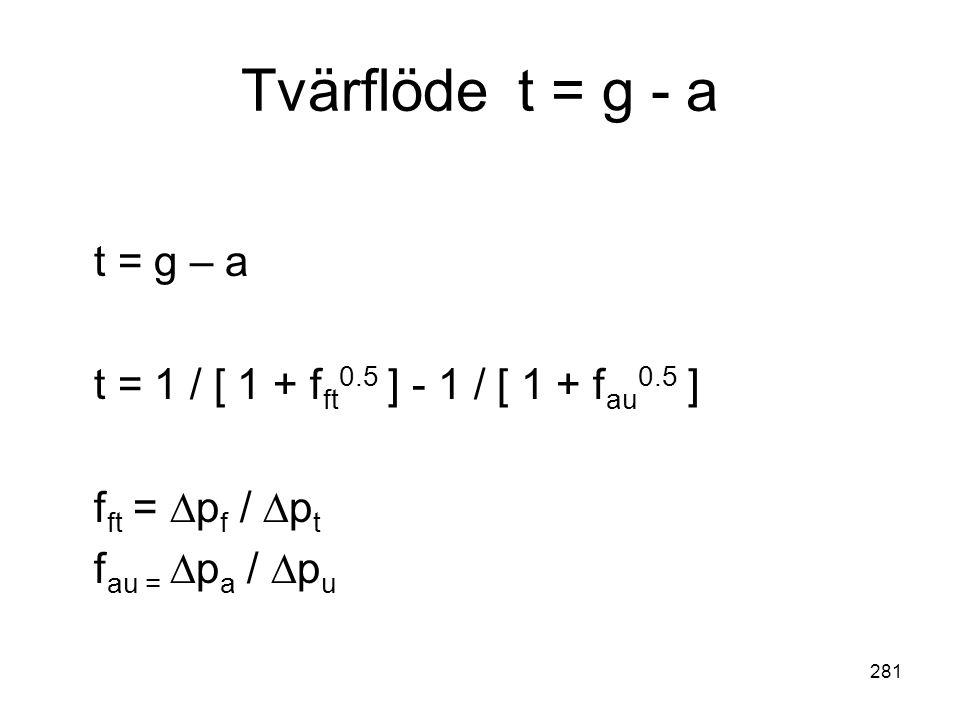 281 Tvärflöde t = g - a t = g – a t = 1 / [ 1 + f ft 0.5 ] - 1 / [ 1 + f au 0.5 ] f ft = ∆p f / ∆p t f au = ∆p a / ∆p u