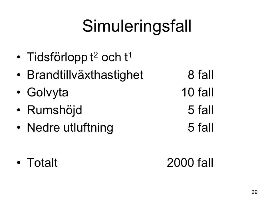 29 Simuleringsfall •Tidsförlopp t 2 och t 1 •Brandtillväxthastighet 8 fall •Golvyta10 fall •Rumshöjd 5 fall •Nedre utluftning 5 fall •Totalt 2000 fall