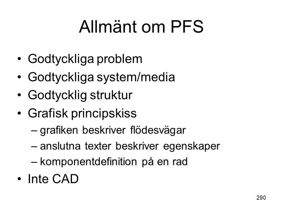 290 Allmänt om PFS •Godtyckliga problem •Godtyckliga system/media •Godtycklig struktur •Grafisk principskiss –grafiken beskriver flödesvägar –anslutna
