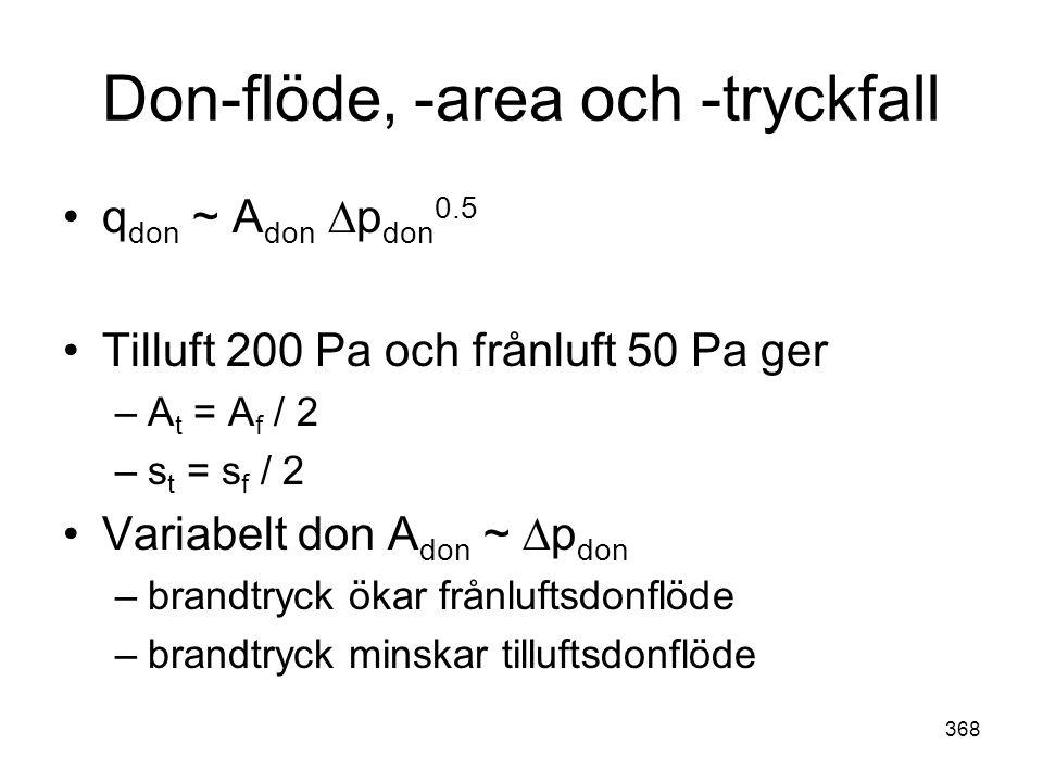 368 Don-flöde, -area och -tryckfall •q don ~ A don ∆p don 0.5 •Tilluft 200 Pa och frånluft 50 Pa ger –A t = A f / 2 –s t = s f / 2 •Variabelt don A do