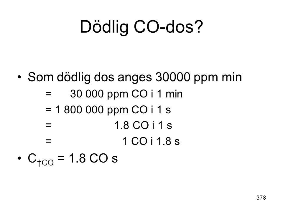 378 Dödlig CO-dos? •Som dödlig dos anges 30000 ppm min = 30 000 ppm CO i 1 min = 1 800 000 ppm CO i 1 s = 1.8 CO i 1 s = 1 CO i 1.8 s •C †CO = 1.8 CO