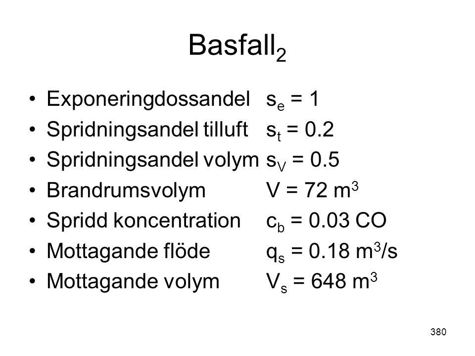 380 Basfall 2 •Exponeringdossandels e = 1 •Spridningsandel tilluft s t = 0.2 •Spridningsandel volyms V = 0.5 •Brandrumsvolym V = 72 m 3 •Spridd koncen