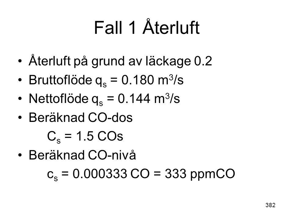 382 Fall 1 Återluft •Återluft på grund av läckage 0.2 •Bruttoflöde q s = 0.180 m 3 /s •Nettoflöde q s = 0.144 m 3 /s •Beräknad CO-dos C s = 1.5 COs •B